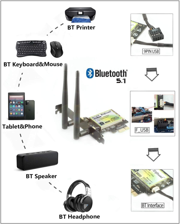 Carte réseau WIFI 6 pour ordinateur de bureau